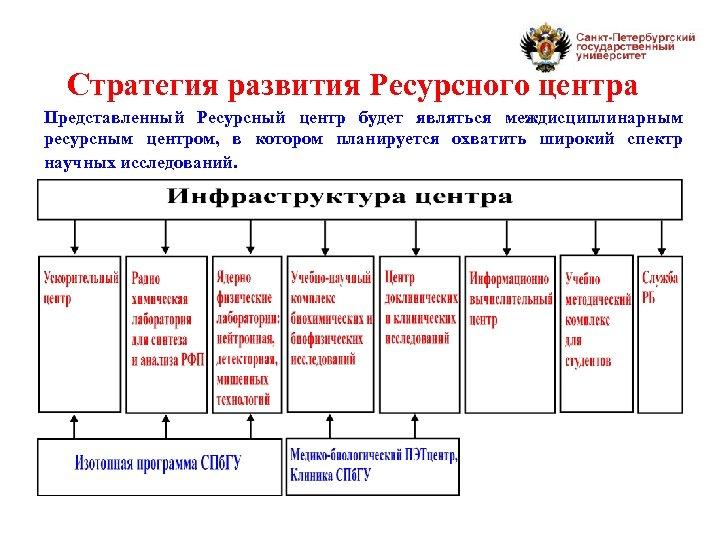Стратегия развития Ресурсного центра Представленный Ресурсный центр будет являться междисциплинарным ресурсным центром, в котором