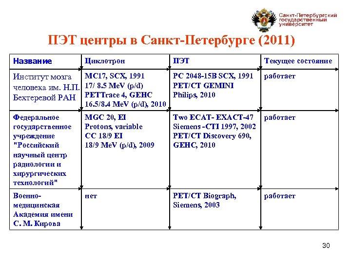 ПЭТ центры в Санкт-Петербурге (2011) Название Циклотрон ПЭТ Текущее состояние MC 17, SCX, 1991