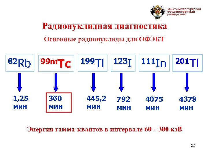 Радионуклидная диагностика Основные радионуклиды для ОФЭКТ 82 Rb 99 m. Tc 1, 25 мин