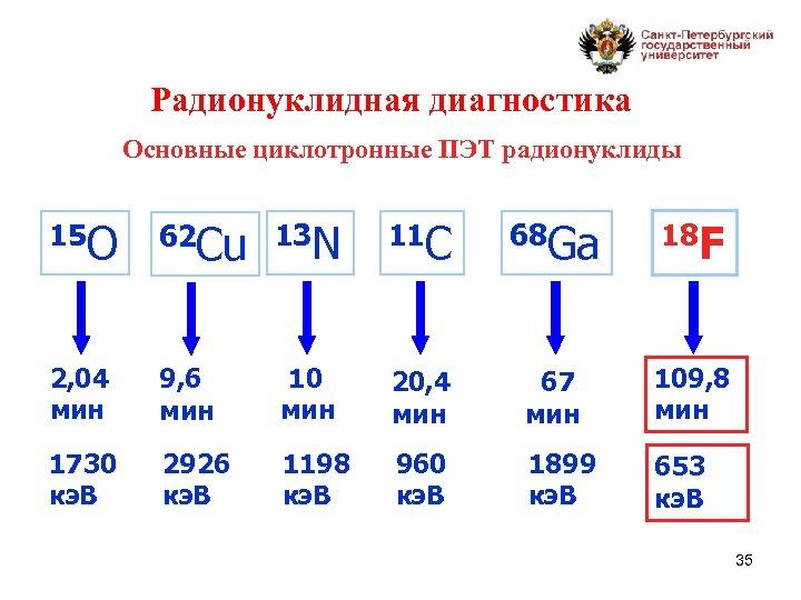 Радионуклидная диагностика Основные циклотронные ПЭТ радионуклиды 15 O 62 Cu 13 N 11 С