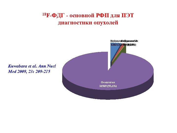 18 F-ФДГ - основной РФП для ПЭТ диагностики опухолей Нейрология Кардиология Прочее 52 1282