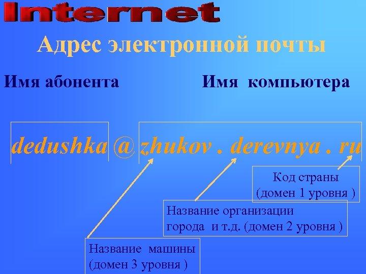 Адрес электронной почты Имя абонента Имя компьютера dedushka @ zhukov. derevnya. ru Код страны