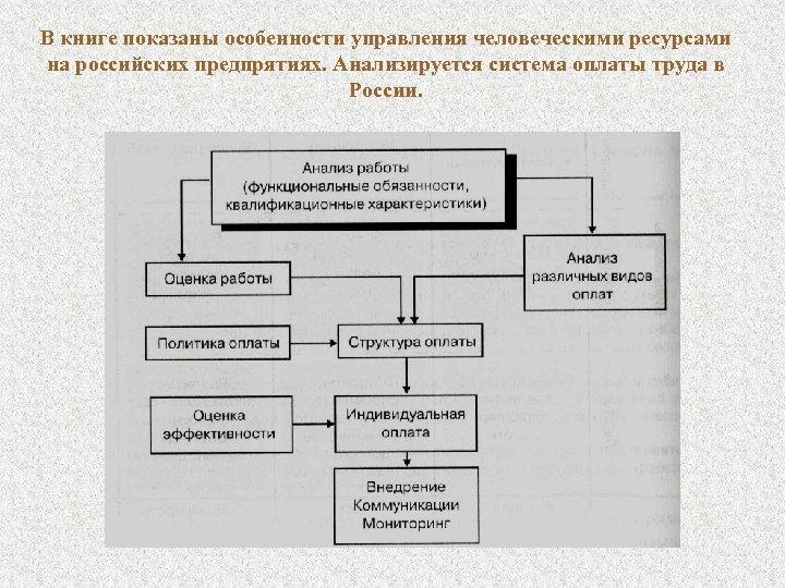 В книге показаны особенности управления человеческими ресурсами на российских предпрятиях. Анализируется система оплаты труда