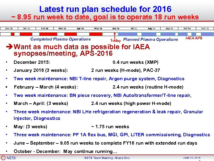 Latest run plan schedule for 2016 ~ 8. 95 run week to date, goal