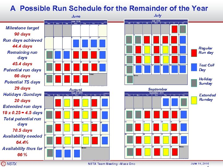 A Possible Run Schedule for the Remainder of the Year July June Milestone target