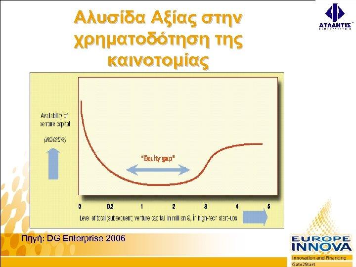 Αλυσίδα Αξίας στην χρηματοδότηση της καινοτομίας Πηγή: DG Enterprise 2006