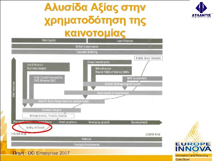 Αλυσίδα Αξίας στην χρηματοδότηση της καινοτομίας Πηγή : DG Enterprise 2007