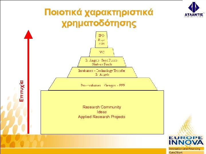 Επιτυχία Ποιοτικά χαρακτηριστικά χρηματοδότησης Research Community Ideas Applied Research Projects