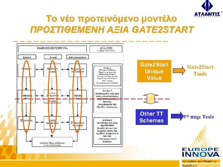 Το νέο προτεινόμενο μοντέλο ΠΡΟΣΤΙΘΕΜΕΝΗ ΑΞΙΑ GATE 2 START Gate 2 Start Unique Value