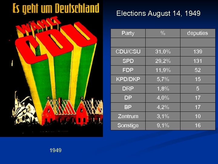 Elections August 14, 1949 Party % deputies CDU/CSU 139 SPD 29, 2% 131 FDP