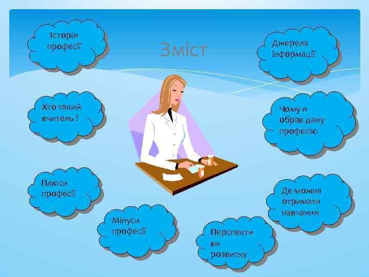 Історія професії Зміст Джерела інформації Хто такий вчитель ? Чому я обрав дану професію