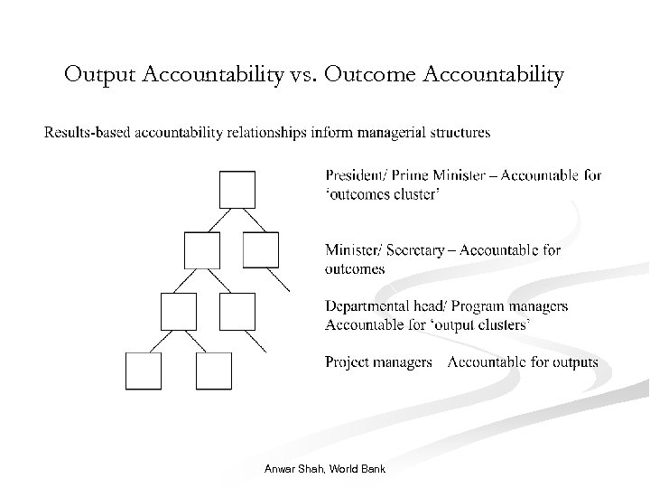 Output Accountability vs. Outcome Accountability Anwar Shah, World Bank