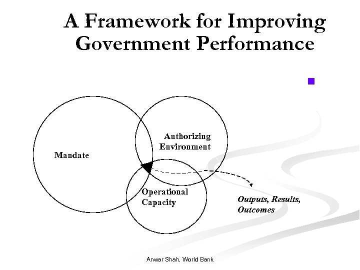 A Framework for Improving Government Performance n Mandate Authorizing Environment Operational Capacity Anwar Shah,