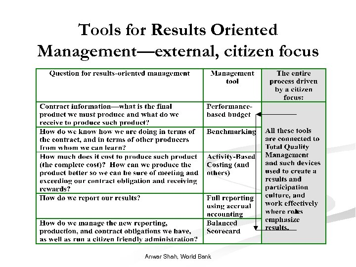 Tools for Results Oriented Management—external, citizen focus Anwar Shah, World Bank