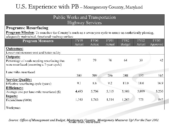 U. S. Experience with PB – Montgomery Country, Maryland Source: Office of Management and