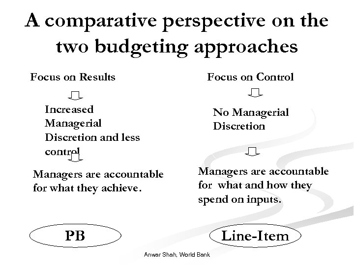 A comparative perspective on the two budgeting approaches Focus on Results Focus on Control