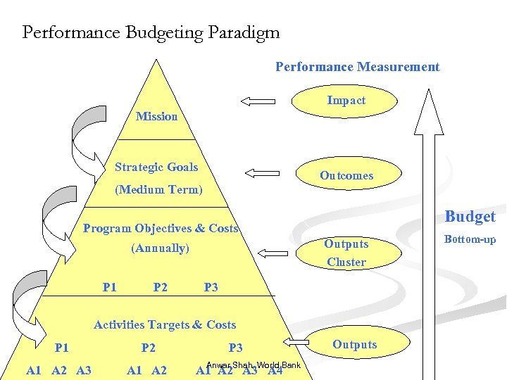 Performance Budgeting Paradigm Performance Measurement Impact Mission Strategic Goals Outcomes (Medium Term) Budget Program