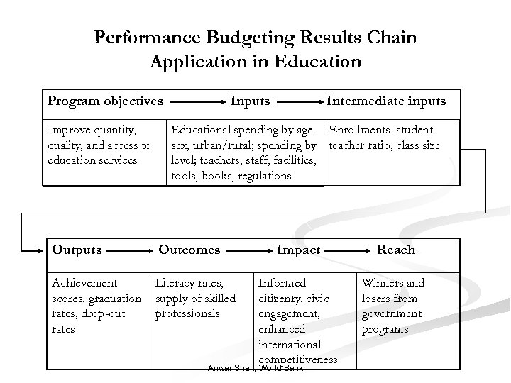 Performance Budgeting Results Chain Application in Education Program objectives Improve quantity, quality, and access