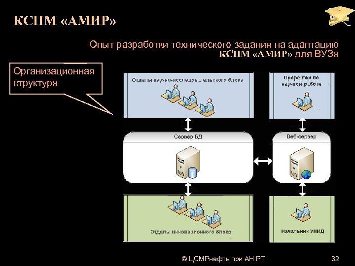 КСПМ «АМИР» Опыт разработки технического задания на адаптацию КСПМ «АМИР» для ВУЗа Организационная структура