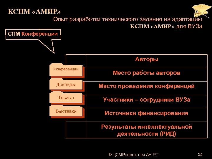 КСПМ «АМИР» Опыт разработки технического задания на адаптацию КСПМ «АМИР» для ВУЗа СПМ Конференции