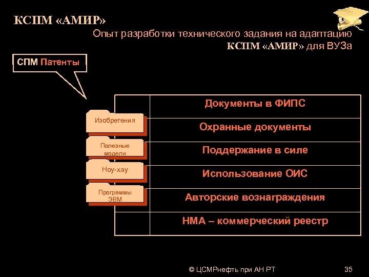 КСПМ «АМИР» Опыт разработки технического задания на адаптацию КСПМ «АМИР» для ВУЗа СПМ Патенты