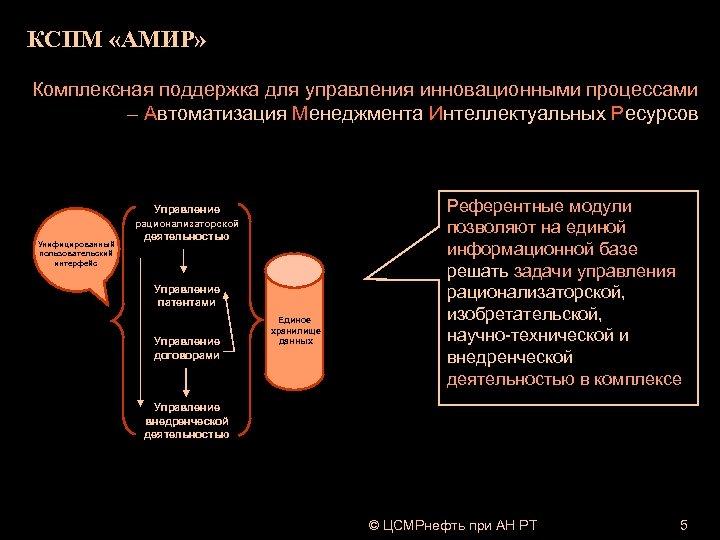 КСПМ «АМИР» Комплексная поддержка для управления инновационными процессами – Автоматизация Менеджмента Интеллектуальных Ресурсов Управление