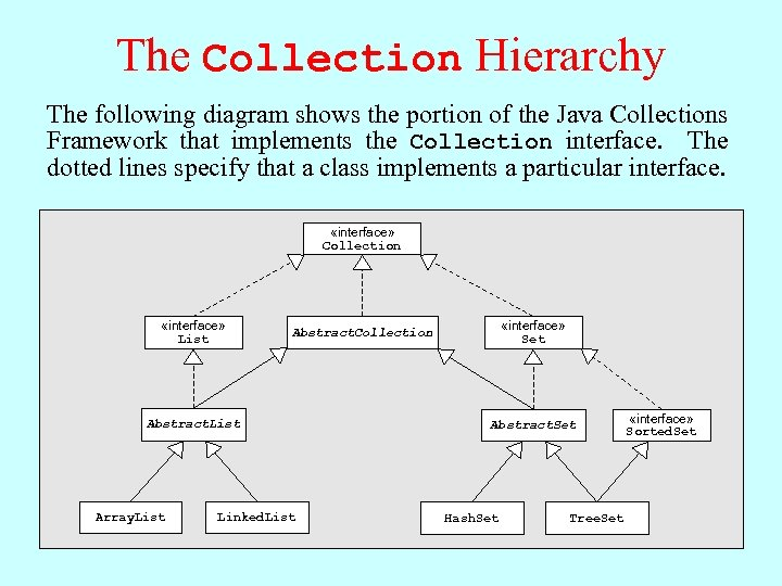 The Collection Hierarchy The following diagram shows the portion of the Java Collections Framework