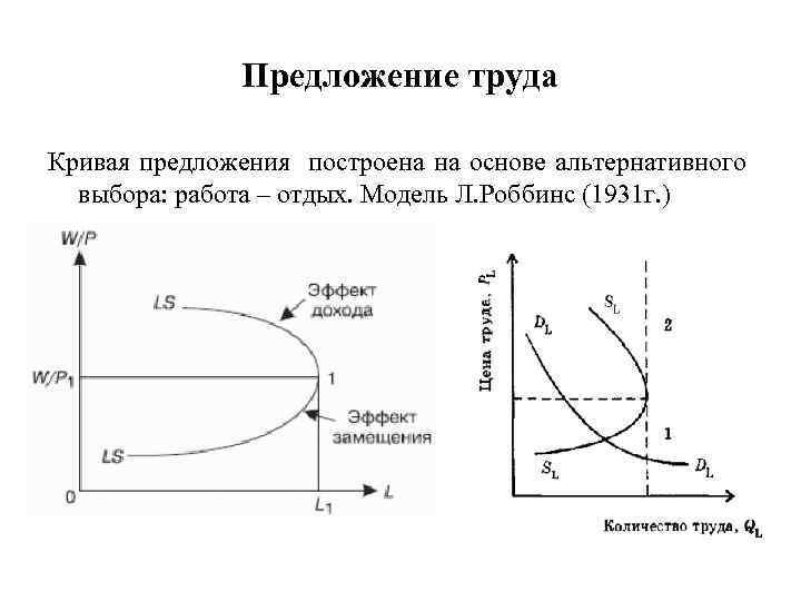Предложение труда Кривая предложения построена на основе альтернативного выбора: работа – отдых. Модель Л.