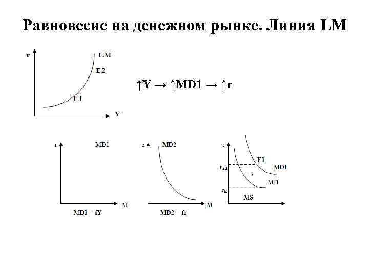 Равновесие на денежном рынке. Линия LM ↑Y → ↑MD 1 → ↑r