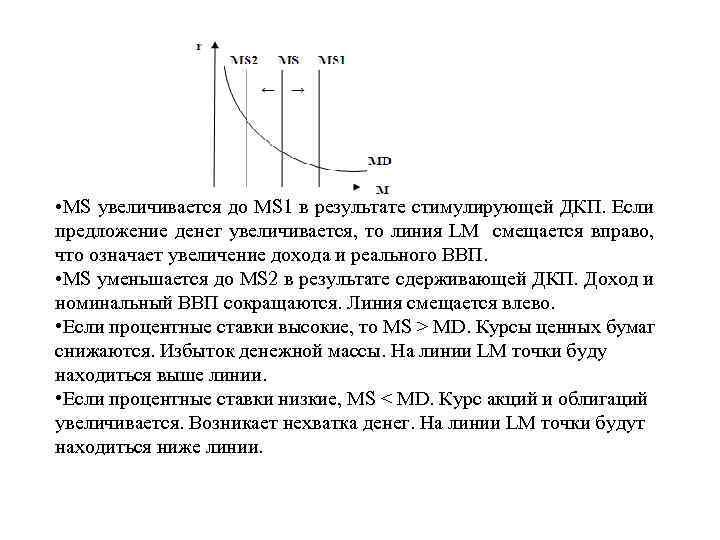 • MS увеличивается до MS 1 в результате стимулирующей ДКП. Если предложение денег