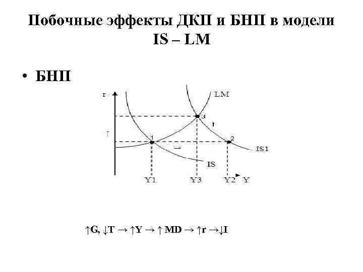 Побочные эффекты ДКП и БНП в модели IS – LM • БНП ↑G, ↓T