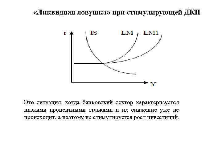 «Ликвидная ловушка» при стимулирующей ДКП Это ситуация, когда банковский сектор характеризуется низкими процентными