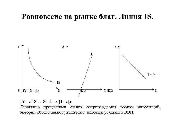 Равновесие на рынке благ. Линия IS. ↑Y → ↑S → S = I →