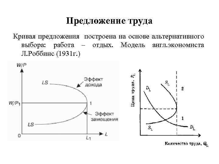 Предложение труда Кривая предложения построена на основе альтернативного выбора: работа – отдых. Модель англ.