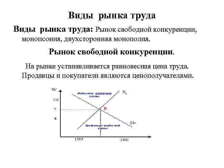 Виды рынка труда: Рынок свободной конкуренции, монопсония, двухсторонняя монополия. Рынок свободной конкуренции. На рынке