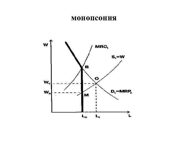 монопсония
