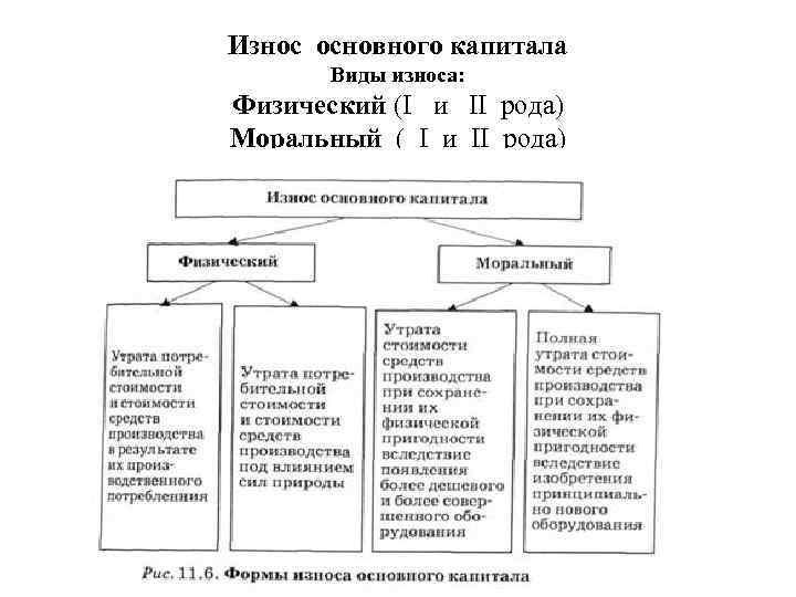 Износ основного капитала Виды износа: Физический (I и II рода) Моральный ( I и