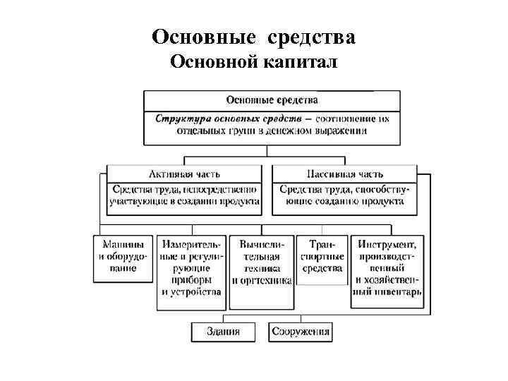 Основные средства Основной капитал