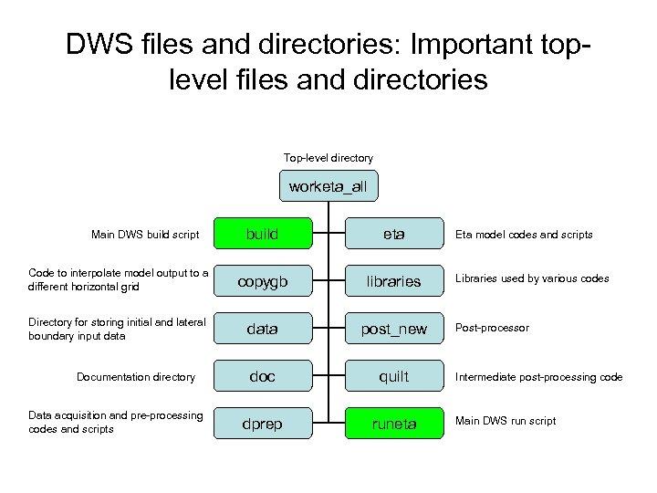 DWS files and directories: Important toplevel files and directories Top-level directory worketa_all build eta