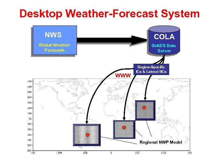 Desktop Weather-Forecast System NWS NCEP COLA Global Weather Forecasts Gr. ADS Data Server WWW