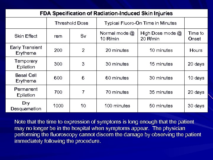 FDA Specification of Radiation-Induced Skin Injuries Threshold Dose Typical Fluoro-On Time in Minutes Normal