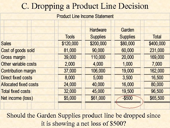 C. Dropping a Product Line Decision Should the Garden Supplies product line be dropped