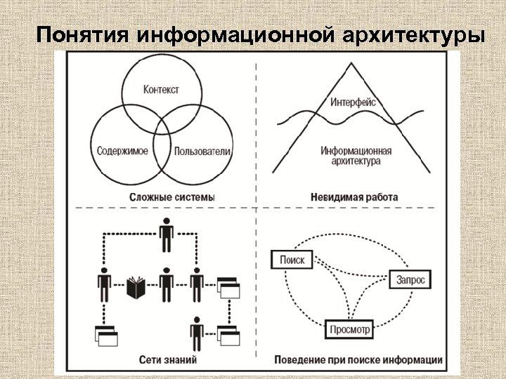 Понятия информационной архитектуры