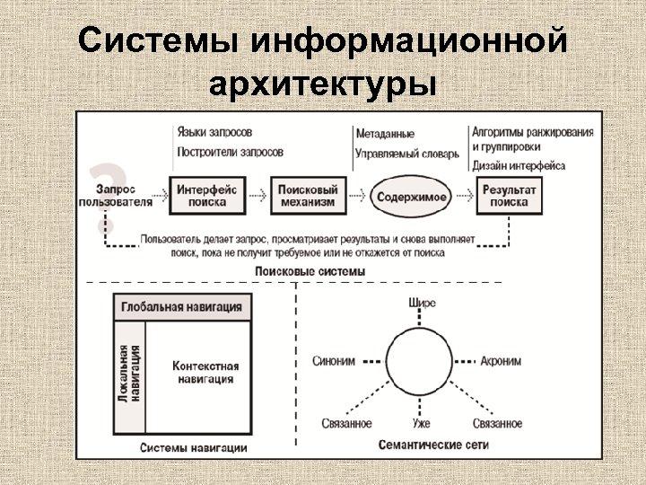 Системы информационной архитектуры