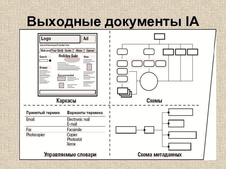 Выходные документы IA