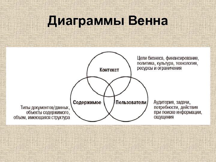 Диаграммы Венна