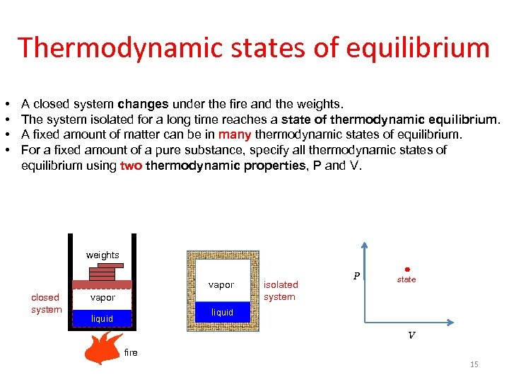 Thermodynamic states of equilibrium • • A closed system changes under the fire and