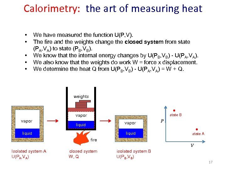 Calorimetry: the art of measuring heat • • • We have measured the function