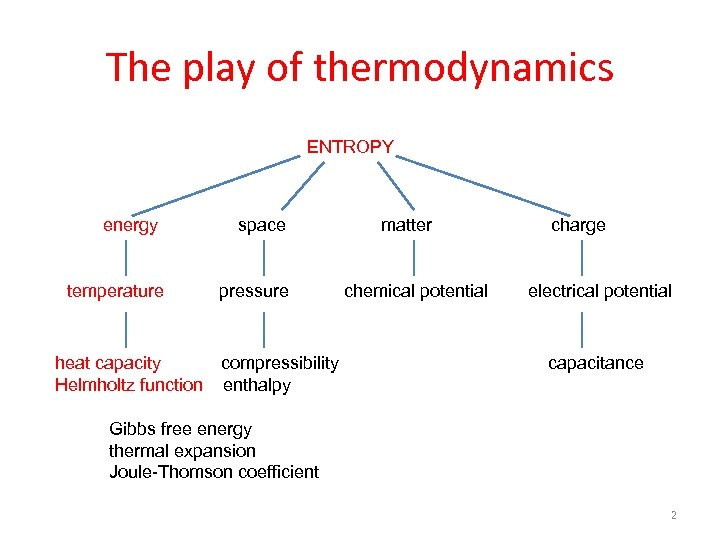 The play of thermodynamics ENTROPY energy temperature space pressure heat capacity compressibility Helmholtz function