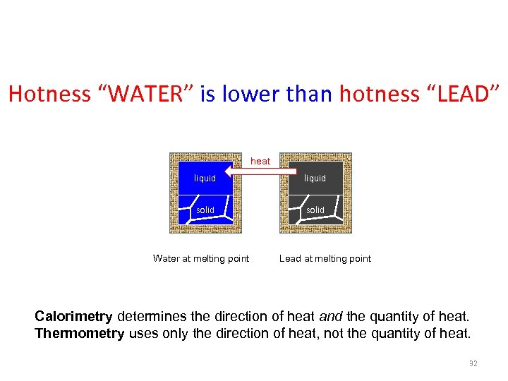 "Hotness ""WATER"" is lower than hotness ""LEAD"" heat liquid solid Water at melting point"